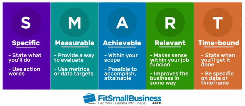 Marketing objectives SMART goals'
