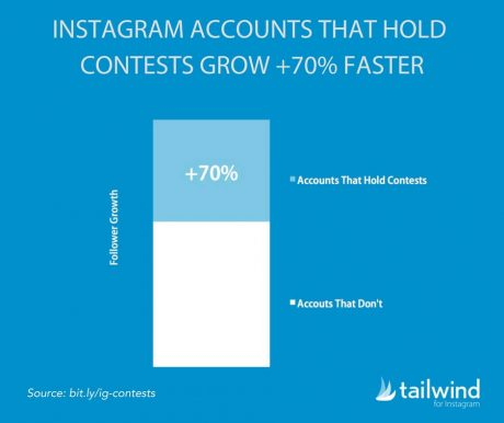 Social Media Marketing Course - Instagram accounts that hold contests grow 70 percent faster stat