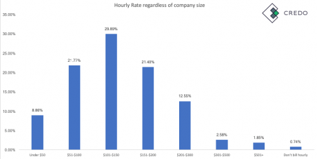 breakdown of hourly rate for digital marketing agency