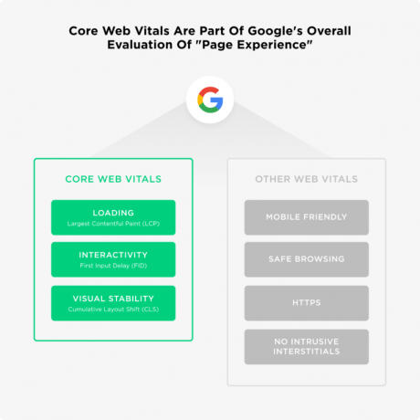 Google Page Experience Overview